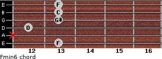 Fmin6 for guitar on frets 13, x, 12, 13, 13, 13