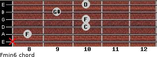 Fmin6 for guitar on frets x, 8, 10, 10, 9, 10