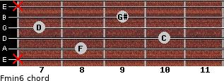 Fmin6 for guitar on frets x, 8, 10, 7, 9, x