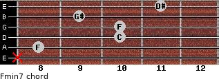 Fmin7 for guitar on frets x, 8, 10, 10, 9, 11