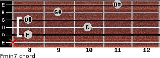 Fmin7 for guitar on frets x, 8, 10, 8, 9, 11