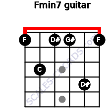 Fmin7 for guitar on frets 1, 3, 1, 1, 4, 1