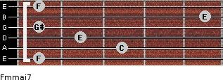 Fm(maj7) for guitar on frets 1, 3, 2, 1, 5, 1