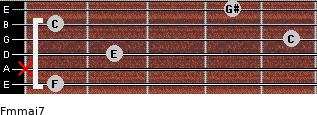Fm(maj7) for guitar on frets 1, x, 2, 5, 1, 4