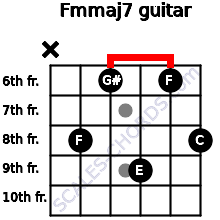 Fm(maj7) for guitar on frets x, 8, 6, 9, 6, 8
