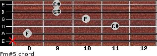 Fm#5 for guitar on frets x, 8, 11, 10, 9, 9