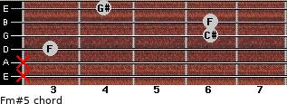 Fm#5 for guitar on frets x, x, 3, 6, 6, 4
