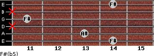 F#(b5) for guitar on frets 14, 13, x, 11, x, 14
