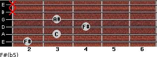 F#(b5) for guitar on frets 2, 3, 4, 3, x, x