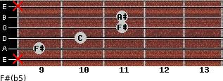 F#(b5) for guitar on frets x, 9, 10, 11, 11, x