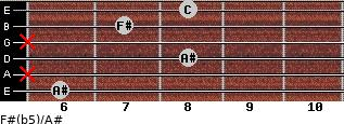 F#(b5)/A# for guitar on frets 6, x, 8, x, 7, 8