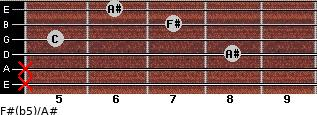 F#(b5)/A# for guitar on frets x, x, 8, 5, 7, 6