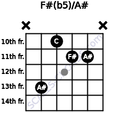 F#(b5)/A# for guitar on frets x, 13, 10, 11, 11, x