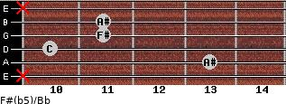F#(b5)/Bb for guitar on frets x, 13, 10, 11, 11, x