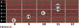 F#(b5)/C for guitar on frets 8, 9, 10, 11, 11, x