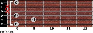 F#(b5)/C for guitar on frets 8, 9, 8, x, x, 8
