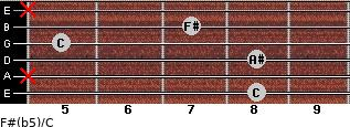 F#(b5)/C for guitar on frets 8, x, 8, 5, 7, x