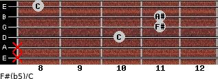 F#(b5)/C for guitar on frets x, x, 10, 11, 11, 8
