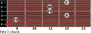 F#+7 for guitar on frets x, 9, 12, 11, 11, 12