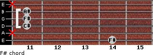 F# for guitar on frets 14, x, 11, 11, 11, x