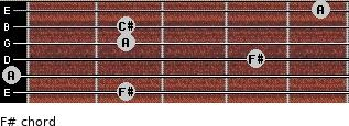 F#- for guitar on frets 2, 0, 4, 2, 2, 5