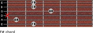 F# for guitar on frets 2, 1, x, 3, 2, 2