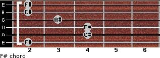 F# for guitar on frets 2, 4, 4, 3, 2, 2