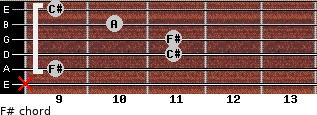 F#- for guitar on frets x, 9, 11, 11, 10, 9