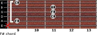 F# for guitar on frets x, 9, 11, 11, 11, 9