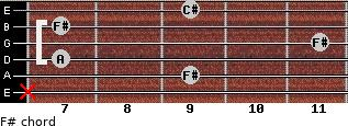 F#- for guitar on frets x, 9, 7, 11, 7, 9