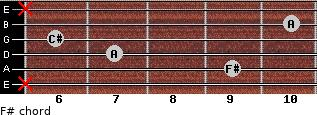 F#- for guitar on frets x, 9, 7, 6, 10, x