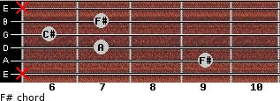F#- for guitar on frets x, 9, 7, 6, 7, x