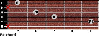 F#- for guitar on frets x, 9, 7, 6, x, 5