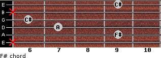 F#- for guitar on frets x, 9, 7, 6, x, 9