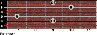 F#- for guitar on frets x, 9, 7, x, 10, 9