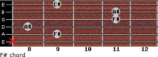 F# for guitar on frets x, 9, 8, 11, 11, 9