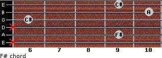 F#- for guitar on frets x, 9, x, 6, 10, 9