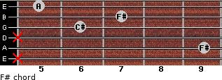 F#- for guitar on frets x, 9, x, 6, 7, 5