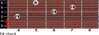 F#- for guitar on frets x, x, 4, 6, 7, 5
