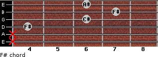 F# for guitar on frets x, x, 4, 6, 7, 6