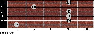 F#11/A# for guitar on frets 6, 9, 9, 9, 7, 9