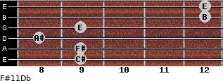 F#11/Db for guitar on frets 9, 9, 8, 9, 12, 12