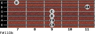 F#11/Db for guitar on frets 9, 9, 9, 9, 11, 7