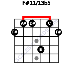 F#11/13b5 for guitar on frets 2, 1, 1, 4, 1, 2