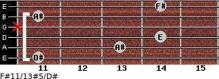F#11/13#5/D# for guitar on frets 11, 13, 14, x, 11, 14