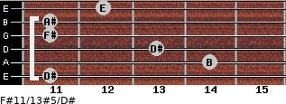 F#11/13#5/D# for guitar on frets 11, 14, 13, 11, 11, 12