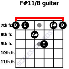 F#11/B for guitar on frets 7, 7, 8, 9, 7, 7