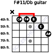 F#11/Db for guitar on frets x, 4, 4, 4, 5, 6