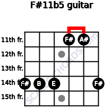 F#11b5 for guitar on frets 14, 14, 14, 11, 11, 14