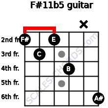 F#11b5 for guitar on frets 2, 3, 2, 4, x, 6